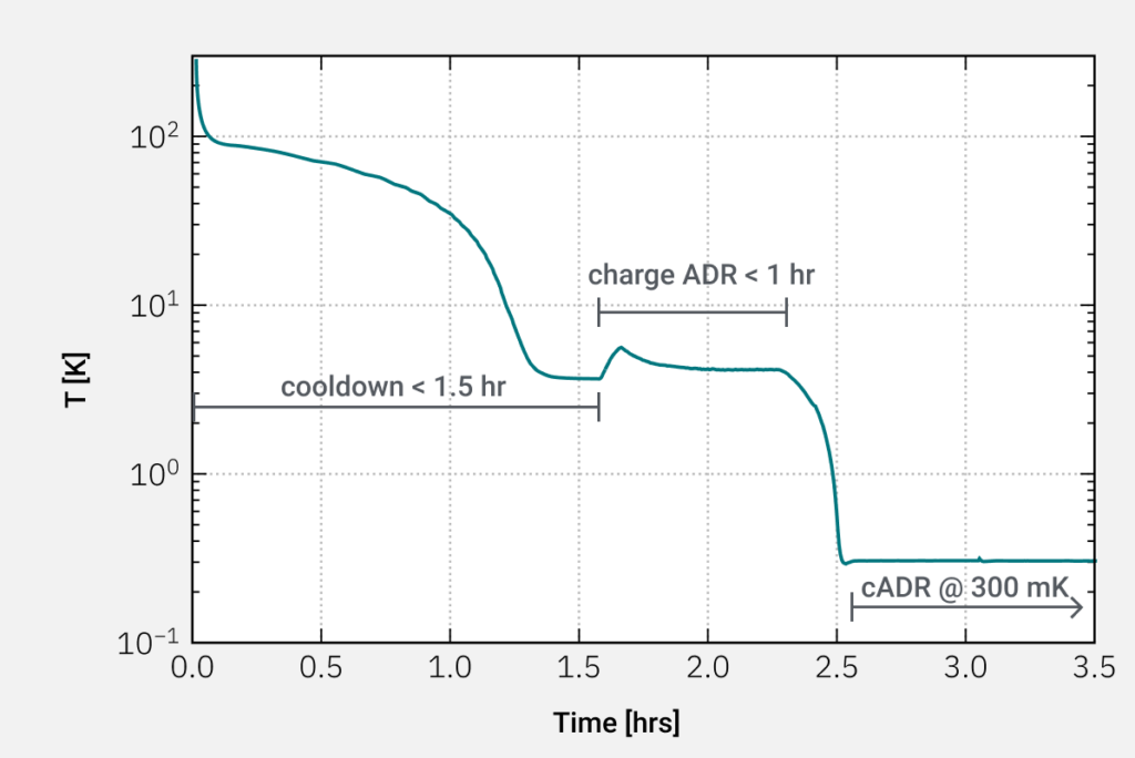 Cooldown Curve of the sample puck in an L-Type Rapid Cryostat