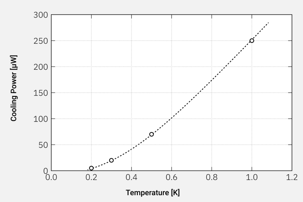 Graph showing the cooling power of the S-Type Essential Cryostat as a function of temperature