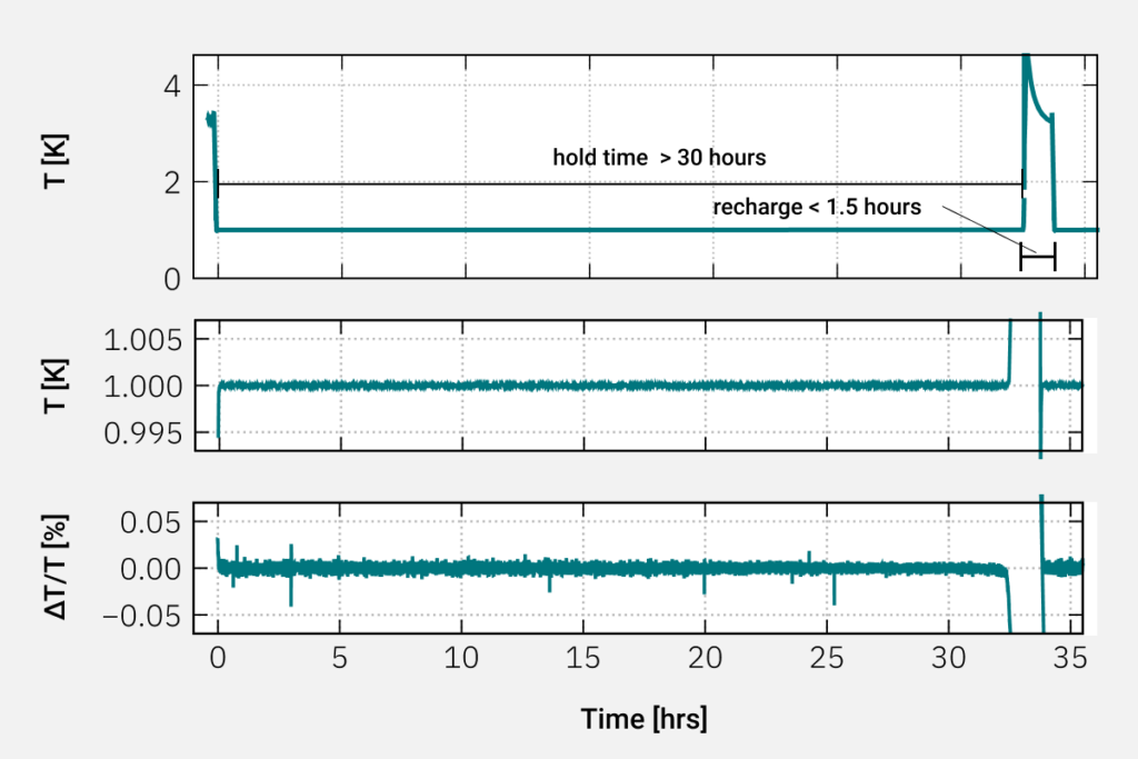 Plot showing over 30 hours of hold time for the optical cryostat at 1K
