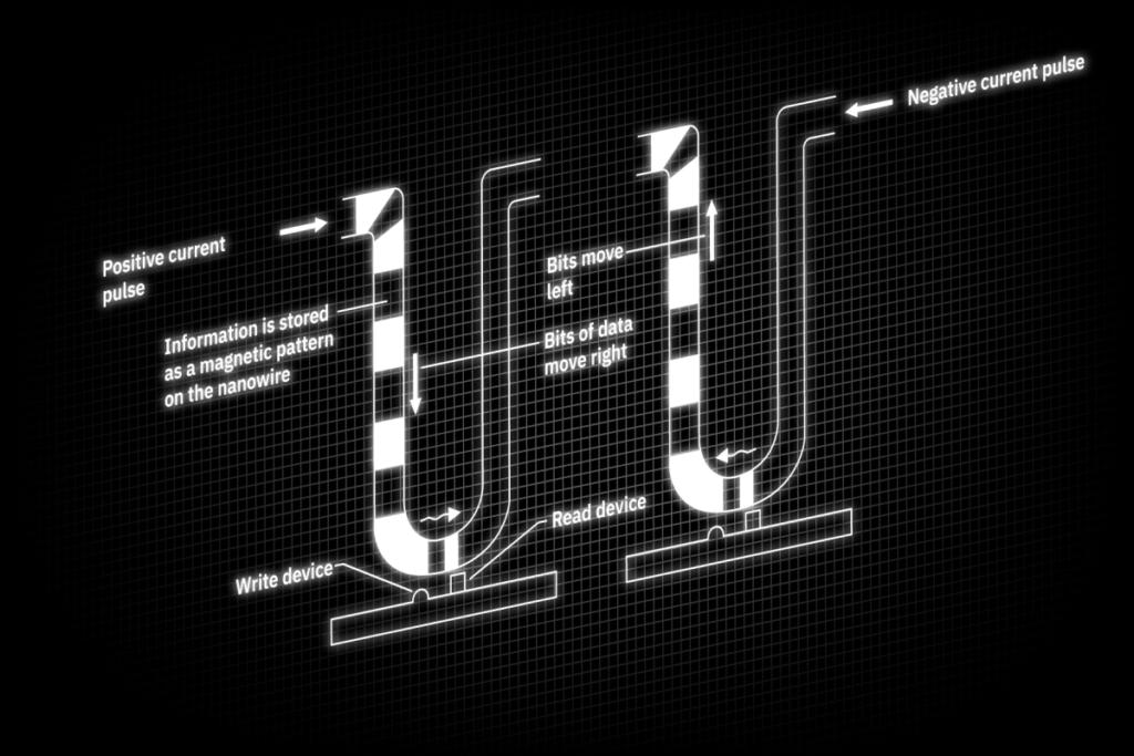 schematid depticion of a race-track memory